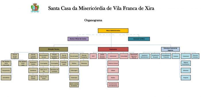 organograma misericordia Vila Franca de xira